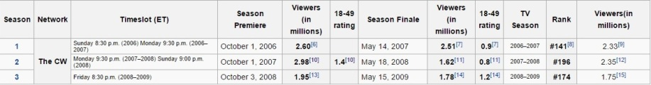 CW's Ratings of The Game as Displayed on Wikipedia (from Season 1 to Season 3) - 01-25-2016
